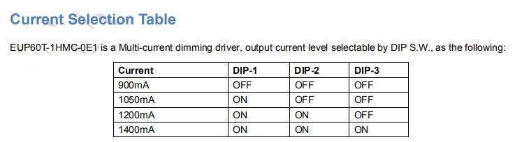Euchips_Constant_Current_Dimmable_Drivers_EUP60T_1HMC_0E1_3