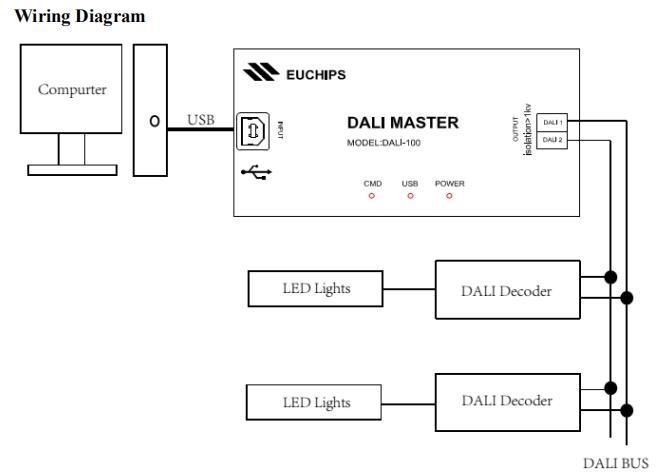 Euchips_DALI_Master_Controllers_Euchips_DALI_100_2